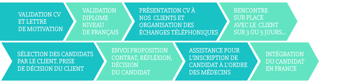 processus recrutement medical